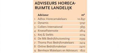 Adhoc nog steeds de grootste horecamakelaar van Nederland
